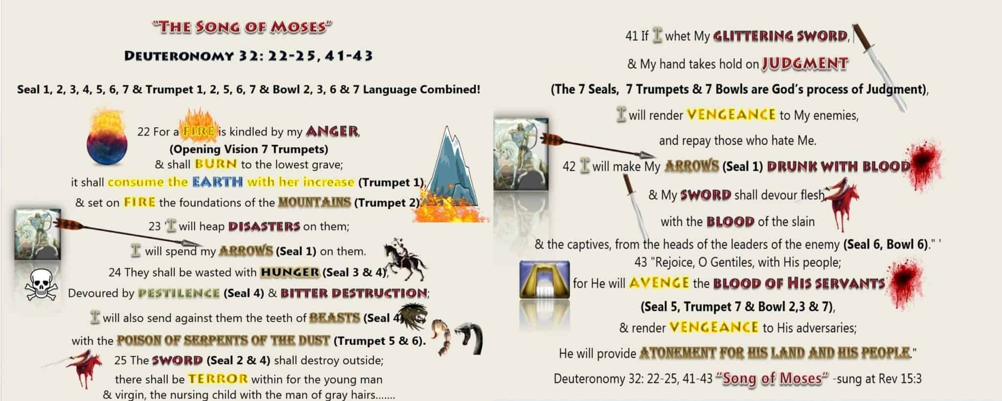 Biblical Interpretation,Scriptural Interpretation,Interpretation,First Seal,1st seal,White Horse,Crown,Bow,Conquer,Second Seal,2nd Seal,Red Horse,Sword,Take Peace Away,Men kill one another,Third Seal,3rd Seal,Black Horse,Famine,Scales,Balances,Weigh,Wheat,Barley,Penny,days wage,danarius,Fourth Seal,4th Seal,Hades,Hell,Kill 1/4th,Kill fourth,Kill fourth part of earth,World War Three,World War 3,WW3,Green Horse,Pale Green Horse,Sword,Famine,War,Hunger,Disease,pestilence,plague,death,animals,Death,wild beast,Book of Revelation,Apocalypse,Revelation of Jesus Christ,7 Seals, Seven Seals,Revelation 6,Revelation Chapter 6,4 Horsemen,Four Horsemen,Population Reduction,Population Decline,Population Decrease,Judgment,Deuteronomy 32,Song of Moses