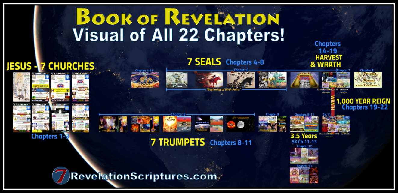 Book of Revelation,visual,big picture,all 22 chapters,4 Horsemen, four Horsemen, apocalypse, beginning-of-birth-pains, Beginning of Sorrows, Matthew 24, book-of-revelation, death, famine, first-seal, four-horsemen-of-the-apocalypse, fourth-seal, green, hades, death, horse, hunger, kill-14, pale-green, pestilence, plague, Red Horse, second-seal, third-seal, white Horse, Bow, Crown, Conquering, wild-beasts, sword, Take Peace awar, War, Third Seal, Famine, Hunger, Balances, Scales, Ezekiel 14, Deuteronomy 32, Revelation 6, Jeremiah 14, Jeremiah 15, Jeremiah 16, Leviticus 26, Ezekiel 14,Jesus,Sickle,Harvest,Grape,Winepress,Blood,angels,reap,Wrath,Sixth Seal,Seventh Trumpet,Seven Vials of Wrath,Seven Bowls of Wrath,Seven Vials,Seven Bowls,Wrath,Lord's Day,Day of the Lord,Book of Revelation,Revelation of Jesus Christ,Last Days,End Times,Population Reduction,Blood,Horses bridle,1600 stadia,Winepress,Jesus,Yahshua,Christ,King of Kings,Lord of Lord's,White Horse,Armies of Heaven,Army of Heaven,Sword out of Mouth,Strike Nations,Rod of Iron,Wine-press,Word of God,Faithful,True,War,Many Crowns,Great Supper of God,Eat Flesh,Armageddon,6th Vial,Sixth Vial,Alien Invasion,Wrath,beast,kings of earth,destroyed,judgment,Revelation 19,Grape Harvest,Revelation 14,Revelation 16,Bow,Arrow,Crown,Many Crowns,New Jerusalem,Wife,Bride,Wife of the Lamb,Holy City,New Heavens,New Earth,Square,12000 Stadia,1400 miles,cube,square,down out of heaven,no tears,no death,all things new,12 gates,12 Apostles,12 Tribes of Israel,12 Foundation Stones,144 cubits,12 Angels,Revelation 21,Babylon the Great,Harlot,Prostitute,Fornication,Sexual Immorality,Kings,Drunk with Blood of Saints,Cup,Rich,Luxury,Fall of Babylon,10 Kings,Burn with Fire,Destroy,Judge,Revelation 14,Revelation 17,Revelation 18,Revelation 19,Revelation 13,Beast,Image,Mark,Woman,Pregnant,12 Stars,Clothed Sun,Moon,Birth,Male Child,Child, Rule Nations,Rod of Iron,New Jerusalem,Revelation 12,Agony,Pain, Dragon,devour child,serpent,third stars,7 S