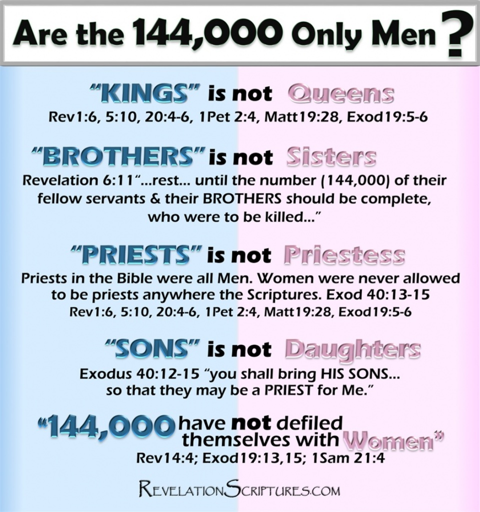 144000,144, one hundred and forty four thousand, one hundred and forty-four thousand,one hundred and forty-four thousand in numbers, one hundred and forty-four thousand kjv,one hundred and forty four thousand lds, what does the bible say about the 144 000,who are the 144 000 in the bible, how do you know if you are one of the 144 000, only 144 000 will be saved,characteristics of the 144 000,who are the 144 000 in the book of revelation,what is the meaning of 144 000 in the bible,what is the role of the 144 000,what is the role of the 144 000 in revelation,144 000 in the bible, 144 000, targeted individuals, 144 000 bible verse,144 000 jw,144 000 going to heaven,Revelation 7,Revelation 14,144 cubits,priests kings & judges,kingdom of priests,New Jerusalem,Holy City,Bride of Christ,144 000 sealed,when are the 144 000 sealed,who seals the 144 000,144 000 immortals,first resurrection,1st resurrection,2nd death no authority,second death,144 000 first-fruits,144 000 first borne,144 000 men,144 000 scriptures,scriptures on the 144 000,