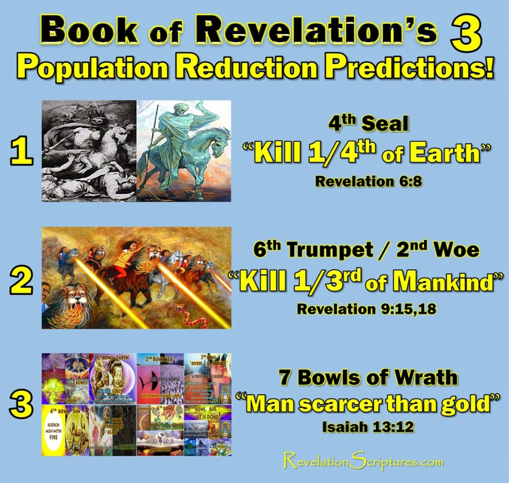 Book of Revelation,Population Prediction,Population Control,Depopulation,Population Forcast,Population Reduction,Predictions,Charts,Population Decline,Fourth Seal,Death,Hades,sword,famine,war,pestilence,hunder,disease,beast,wild beast,kill ¼.Kill fourth,Sixth Trumpet,6th Trumpet,2nd Woe,second woe,kill a third of mankind,Revelation 6,Revelation 9,Revelation 16,Rev 6,Rev 9,Rev 16,Kill 1/3rd,Kill Third,7 Seals,7 Trumpets,7 Vials of Wrath,Bible,7 Bowls of wrath,YHWH,Prophesy, End Times,Last Days,End of World,Destruction,World War 3,Apocalypse,New World Order,Order out of Chaos,Antichrist,beginning of Birthpains,beginning of sorrows