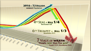 Book of Revelation's 3 Population Reduction Predictions Charts - Fourth Seal - Kill fourth - Sixth Trumpet - Kill Third - 7 Seals - 7 Trumpets - 7 Vials of Wrath -