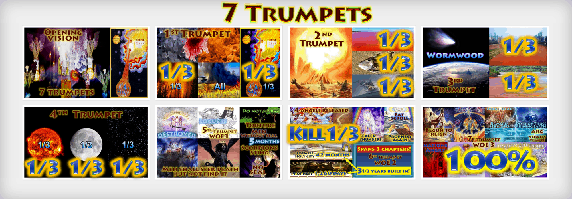 Third Destruction,1/3,1/3rd,Third Earth Burnt,Third trees burnt,third sea blood,third sea creatures died,third boats,wrecked,destroyed,third rivers,third springs,wormwood,third sun,third,moon,third,stars,Kill third,Measurement of destruction,Book of Revelation,Seven Trumpets,First Trumpet,Second Trumpet,Third Trumpet,Fourth Trumpet,Fifth Trumpet,Sixth Trumpet,Seventh Trumpet,Book of Revelation,Picture Gallery,Album,Chapter 8,Chapter 9,Chapter 10,Chapter 11,Seven Vials of Wrath,7 Vials,7 Bowls,Seven Bowls,wrath,Picture Gallery,Book of Revelation,First Vial,Second Vial,Third Vial,Fourth Vial,Fifth Vial,Sixth Vial,Seventh Vial,Chapter 15,Chapter 16,Chapter 19,Armageddon,7 Bowls of Wrath,First Bowl,Second Bowl,Third Bowl,Fourth Bowl,Fifth Bowl,Sixth Bowl,Seventh Bowl,Earth,sea,rivers,springs,sun,throne of Beast,Euphrates,Armageddon,air,Babylon,cities of nations,islands,mountains,Great City,Jerusalem,Hail,Blood,Complete destruction,annihilation,judgment,one hundred percent