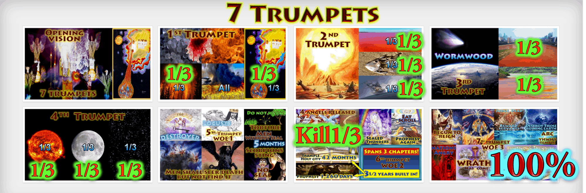 Third Destruction, 1/3,1/3rd,Third Earth Burnt,Third trees burnt,third sea blood,third sea creatures died,third boats,wrecked,destroyed,third rivers,third springs,wormwood,third sun,third,moon,third,stars,Kill third,Measurement of destruction,Book of Revelation,Seven Trumpets,First Trumpet,Second Trumpet,Third Trumpet,Fourth Trumpet,Fifth Trumpet,Sixth Trumpet,Seventh Trumpet,Book of Revelation,Picture Gallery,Album,Chapter 8,Chapter 9,Chapter 10,Chapter 11,Seven Vials of Wrath,7 Vials,7 Bowls,Seven Bowls,wrath,Picture Gallery,Book of Revelation,First Vial,Second Vial,Third Vial,Fourth Vial,Fifth Vial,Sixth Vial,Seventh Vial,Chapter 15,Chapter 16,Chapter 19,Armageddon,7 Bowls of Wrath,First Bowl,Second Bowl,Third Bowl,Fourth Bowl,Fifth Bowl,Sixth Bowl,Seventh Bowl,Earth,sea,rivers,springs,sun,throne of Beast,Euphrates,Armageddon,air,Babylon,cities of nations,islands,mountains,Great City,Jerusalem,Hail,Blood,Complete destruction,annihilation,judgment,one hundred percent