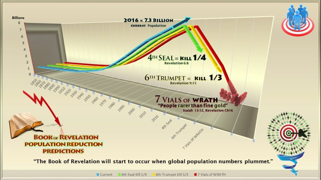 Book of Revelation,Population Prediction,Population Control,Depopulation,Population Forcast,Population Reduction,Predictions,Charts,Population Decline,Fourth Seal,Death,Hades,sword,famine,war,pestilence,hunder,disease,beast,wild beast,kill ¼.Kill fourth,Sixth Trumpet,6th Trumpet,2nd Woe,second woe,kill a third of mankind,Revelation 6,Revelation 9,Revelation 16,Rev 6,Rev 9,Rev 16,Kill 1/3rd,Kill Third,7 Seals,7 Trumpets,7 Vials of Wrath,Bible,7 Bowls of wrath,YHWH,Prophesy, End Times,Last Days,End of World,Destruction,World War 3,Apocalypse,New World Order,Order out of Chaos,Antichrist,beginning of Birth pains,beginning of sorrows