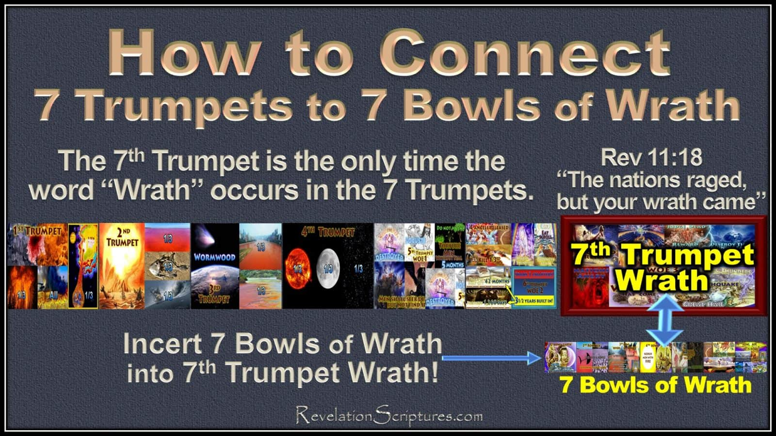Book of Revelation,the Book of Revelation,7 Seals,7 Trumpets,7 Bowls of Wrath, how to connect,connecting 7 Seals to 7 Trumpets,Connecting 7 Seals to 7 Bowls of Wrath,Connecting 7 Seals to 7 Trumpets to 7 Bowls of Wrath,How to connect the timelines of Revelation,connecting the timelines of Revelation,connecting the events of Revelation,connect 7 Trumpets to 7 Bowls,connect trumpets and Bowls,connect Trumpets and Vials,how to connect the trumpets to bowls,7th Trumpet wrath,wrath,wrath in 7th Trumpet,Seventh Trumpet,join,blend,merge,connect,big picture,Rev 11,Revelation 11, 7 Seals,7Bowls,7 Bowls of Wrath,7 Vials,7 Vials of wrath,How to connect 7 Seals to 7 Bowls, Connect 7 Seals to 7 Bowls,connect 7 Seals to 7 Vials of Wrath,How to Join 7 Seals to 7 Bowls,Join Seals and Bowls,join Seals and Viles,6th Seal,Day of Wrath,great day of their wrath,merge 7 Seals to 7 Bowls,connect Seals to Bowls,Merge 7 Seals to 7 Vials,Book of Revelation,Wrath to Wrath,connect wrath to wrath,align Seals with Bowls,Align Seals to Vials,line up seals to Bowls,line up seals to vials,Line up 7 Seals to 7 Bowls,Rev 15,Rev 16,Revelation 15,Revelation 16,Rev 6,Revelation 6