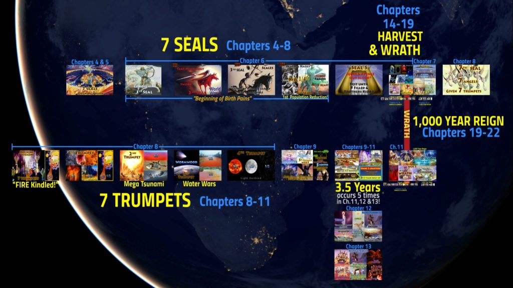 Revelation Virtual Map,Book of Revelation,all 22 chapters,visual,big picture,virtual map,all 22 chapters,4 Horsemen, four Horsemen, apocalypse, beginning-of-birth-pains, Beginning of Sorrows, Matthew 24, book-of-revelation, death, famine, first-seal, four-horsemen-of-the-apocalypse, fourth-seal, green, hades, death, horse, hunger, kill-14, pale-green, pestilence, plague, Red Horse, second-seal, third-seal, white Horse, Bow, Crown, Conquering, wild-beasts, sword, Take Peace away, War, Third Seal, Famine, Hunger, Balances, Scales, Ezekiel 14, Deuteronomy 32, Revelation 6, Jeremiah 14, Jeremiah 15, Jeremiah 16, Leviticus 26, Ezekiel 14,Jesus,Sickle,Harvest,Grape,Winepress,Blood,angels,reap,Wrath,Sixth Seal,Seventh Trumpet,Seven Vials of Wrath,Seven Bowls of Wrath,Seven Vials,Seven Bowls,Wrath,Lord's Day,Day of the Lord,Book of Revelation,Revelation of Jesus Christ,Last Days,End Times,Population Reduction,Blood,Horses bridle,1600 stadia,Winepress,Jesus,Yahshua,Christ,King of Kings,Lord of Lord's,White Horse,Armies of Heaven,Army of Heaven,Sword out of Mouth,Strike Nations,Rod of Iron,Wine-press,Word of God,Faithful,True,War,Many Crowns,Great Supper of God,Eat Flesh,Armageddon,6th Vial,Sixth Vial,Alien Invasion,Wrath,beast,kings of earth,destroyed,judgment,Revelation 19,Grape Harvest,Revelation 14,Revelation 16,Bow,Arrow,Crown,Many Crowns,New Jerusalem,Wife,Bride,Wife of the Lamb,Holy City,New Heavens,New Earth,Square,12000 Stadia,1400 miles,cube,square,down out of heaven,no tears,no death,all things new,12 gates,12 Apostles,12 Tribes of Israel,12 Foundation Stones,144 cubits,12 Angels,Revelation 21,Babylon the Great,Harlot,Prostitute,Fornication,Sexual Immorality,Kings,Drunk with Blood of Saints,Cup,Rich,Luxury,Fall of Babylon,10 Kings,Burn with Fire,Destroy,Judge,Revelation 14,Revelation 17,Revelation 18,Revelation 19,Revelation 13,Beast,Image,Mark,Woman,Pregnant,12 Stars,Clothed Sun,Moon,Birth,Male Child,Child, Rule Nations,Rod of Iron,New Jerusalem,Revelation 12,Agon