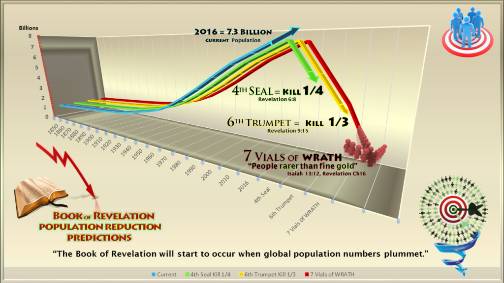 Book of Revelation,Population Control,Depopulation,Population Forcast,Population Reduction,Predictions,Charts,Population Decline,Fourth Seal,Kill fourth,Sixth Trumpet,Kill Third,7 Seals,7 Trumpets,7 Vials of Wrath,Bible,YHWH,Prophesy, End Times,Last Days,End of World,Destruction,World War 3,Apocalypse,New World Order,Order out of Chaos,Antichrist